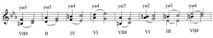 Что называют интервалом в музыке? Типы, виды и